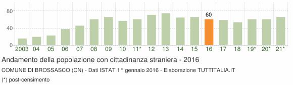 Grafico andamento popolazione stranieri Comune di Brossasco (CN)