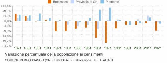 Grafico variazione percentuale della popolazione Comune di Brossasco (CN)
