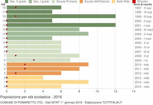 Grafico Popolazione in età scolastica - Pomaretto 2016