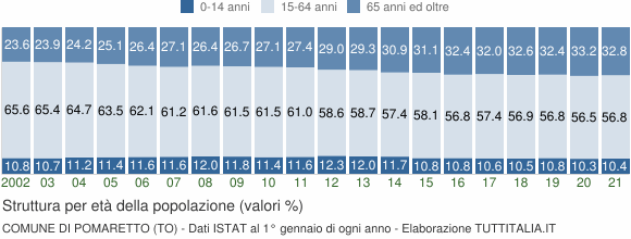 Grafico struttura della popolazione Comune di Pomaretto (TO)