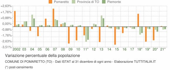 Variazione percentuale della popolazione Comune di Pomaretto (TO)