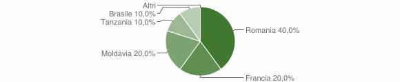 Grafico cittadinanza stranieri - Melle 2016