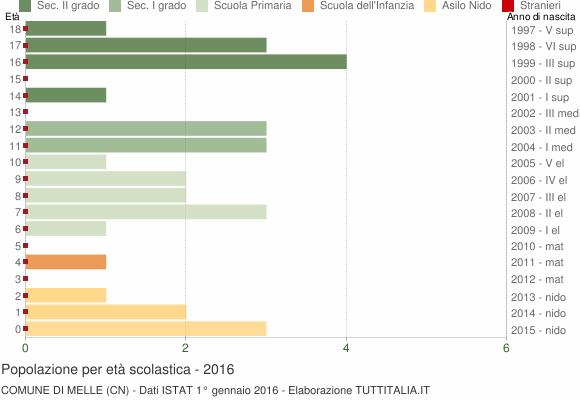 Grafico Popolazione in età scolastica - Melle 2016