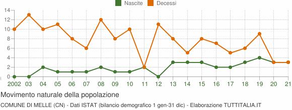 Grafico movimento naturale della popolazione Comune di Melle (CN)