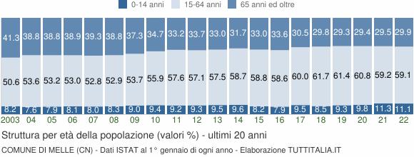Grafico struttura della popolazione Comune di Melle (CN)