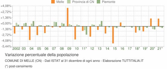Variazione percentuale della popolazione Comune di Melle (CN)