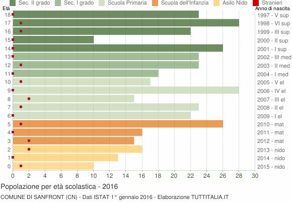Grafico Popolazione in età scolastica - Sanfront 2016