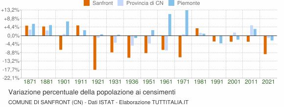 Grafico variazione percentuale della popolazione Comune di Sanfront (CN)