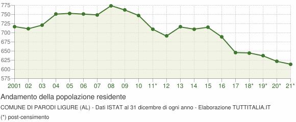 Andamento popolazione Comune di Parodi Ligure (AL)