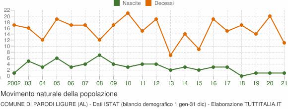 Grafico movimento naturale della popolazione Comune di Parodi Ligure (AL)