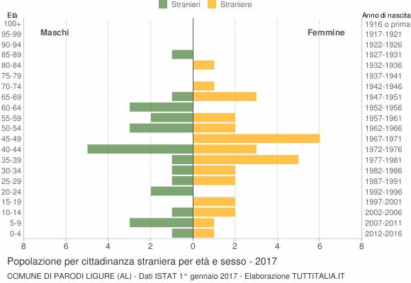 Grafico cittadini stranieri - Parodi Ligure 2017
