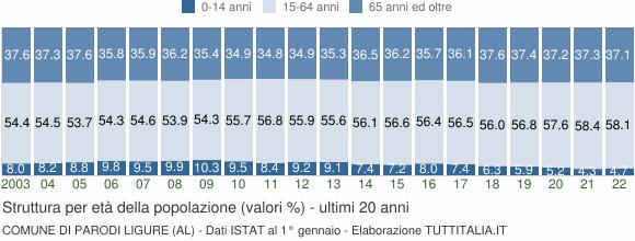 Grafico struttura della popolazione Comune di Parodi Ligure (AL)