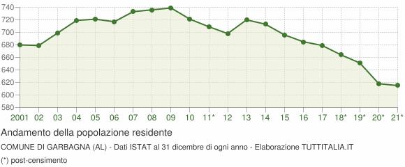 Andamento popolazione Comune di Garbagna (AL)