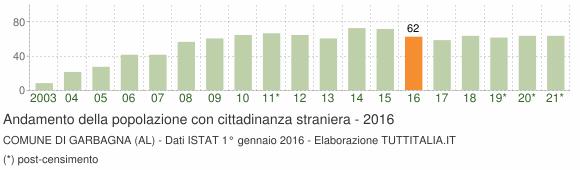 Grafico andamento popolazione stranieri Comune di Garbagna (AL)
