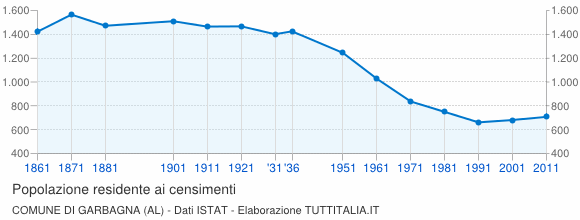 Grafico andamento storico popolazione Comune di Garbagna (AL)