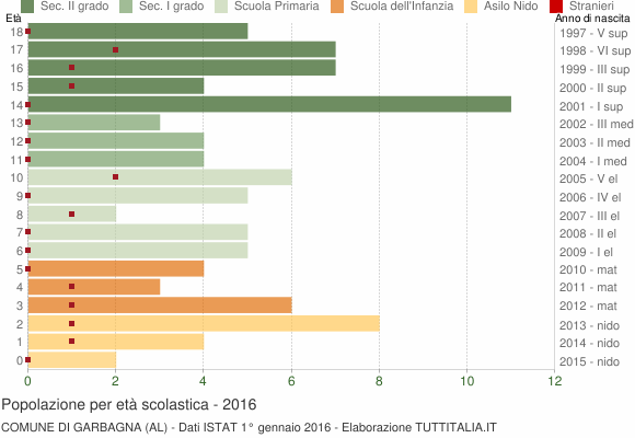 Grafico Popolazione in età scolastica - Garbagna 2016