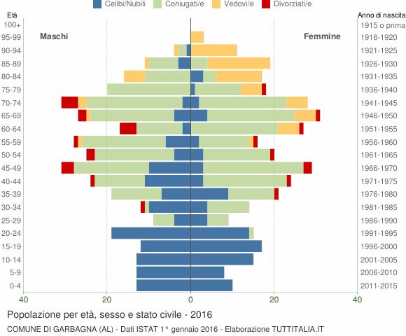 Grafico Popolazione per età, sesso e stato civile Comune di Garbagna (AL)