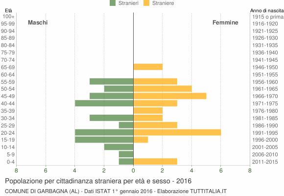Grafico cittadini stranieri - Garbagna 2016