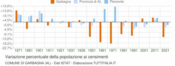 Grafico variazione percentuale della popolazione Comune di Garbagna (AL)