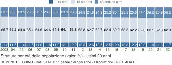 Grafico struttura della popolazione Comune di Torino