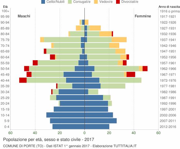 Grafico Popolazione per età, sesso e stato civile Comune di Porte (TO)