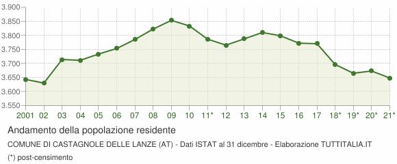 Andamento popolazione Comune di Castagnole delle Lanze (AT)