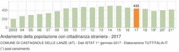 Grafico andamento popolazione stranieri Comune di Castagnole delle Lanze (AT)
