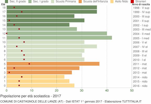 Grafico Popolazione in età scolastica - Castagnole delle Lanze 2017