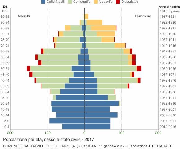Grafico Popolazione per età, sesso e stato civile Comune di Castagnole delle Lanze (AT)