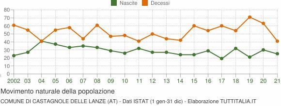 Grafico movimento naturale della popolazione Comune di Castagnole delle Lanze (AT)