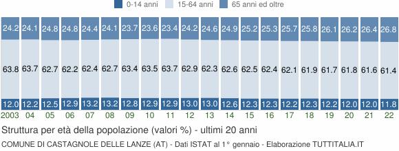 Grafico struttura della popolazione Comune di Castagnole delle Lanze (AT)