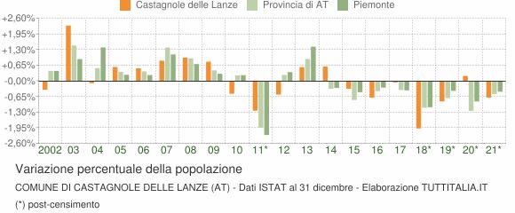 Variazione percentuale della popolazione Comune di Castagnole delle Lanze (AT)