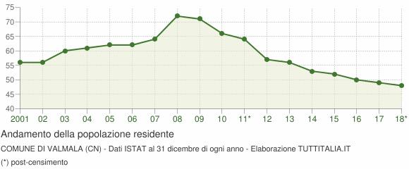 Andamento popolazione Comune di Valmala (CN)