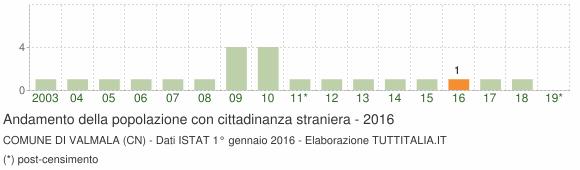 Grafico andamento popolazione stranieri Comune di Valmala (CN)