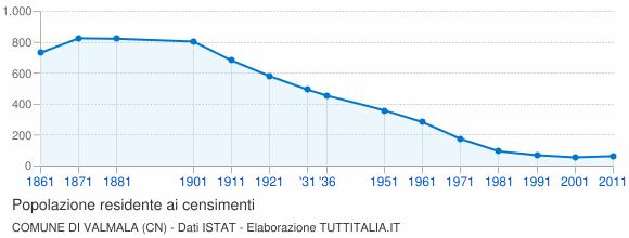 Grafico andamento storico popolazione Comune di Valmala (CN)