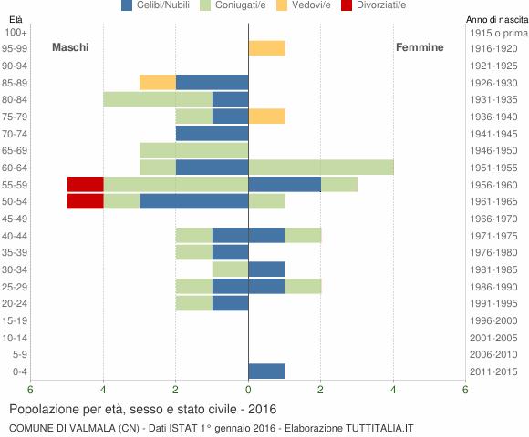 Grafico Popolazione per età, sesso e stato civile Comune di Valmala (CN)