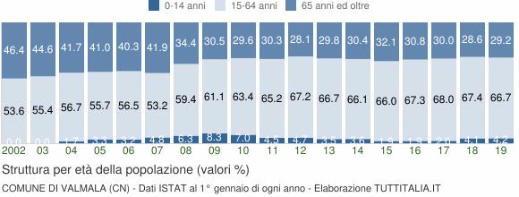 Grafico struttura della popolazione Comune di Valmala (CN)