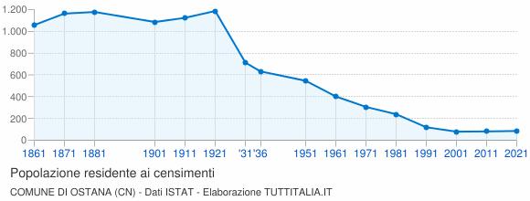 Grafico andamento storico popolazione Comune di Ostana (CN)
