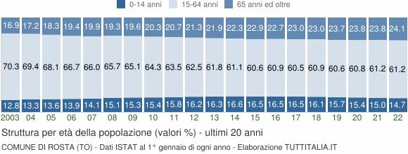 Grafico struttura della popolazione Comune di Rosta (TO)