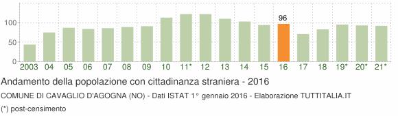 Grafico andamento popolazione stranieri Comune di Cavaglio d'Agogna (NO)
