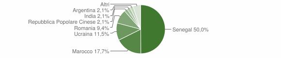 Grafico cittadinanza stranieri - Cavaglio d'Agogna 2016