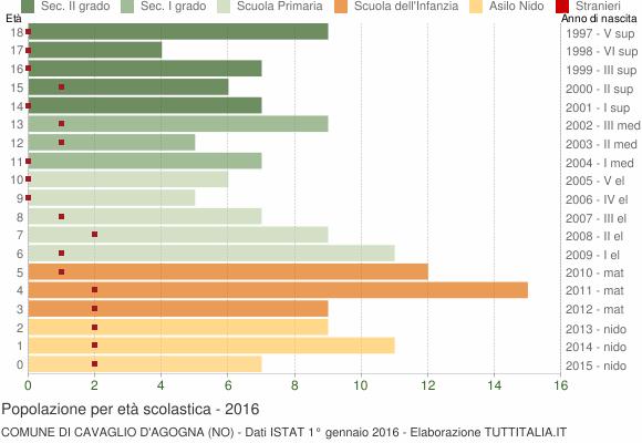 Grafico Popolazione in età scolastica - Cavaglio d'Agogna 2016