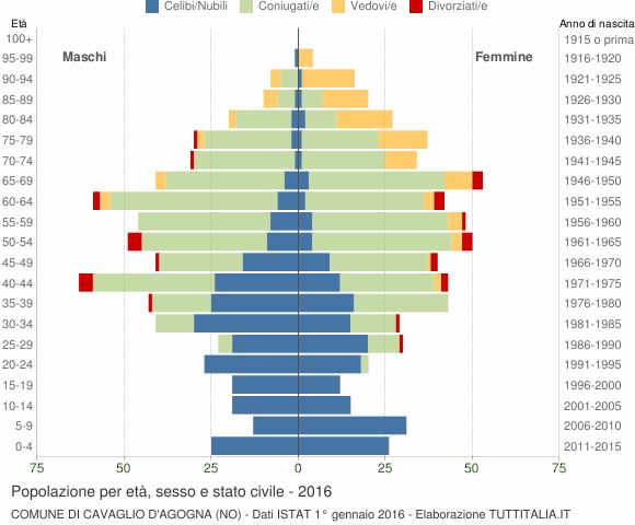 Grafico Popolazione per età, sesso e stato civile Comune di Cavaglio d'Agogna (NO)