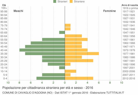 Grafico cittadini stranieri - Cavaglio d'Agogna 2016