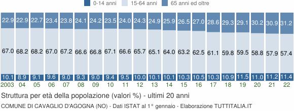 Grafico struttura della popolazione Comune di Cavaglio d'Agogna (NO)