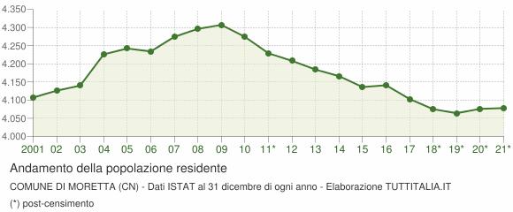 Andamento popolazione Comune di Moretta (CN)
