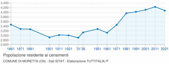 Grafico andamento storico popolazione Comune di Moretta (CN)