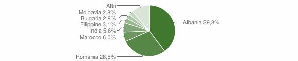 Grafico cittadinanza stranieri - Moretta 2016