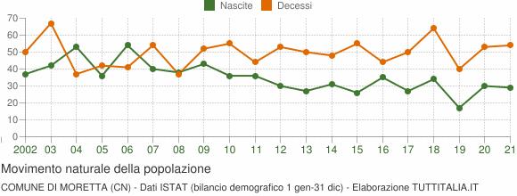 Grafico movimento naturale della popolazione Comune di Moretta (CN)