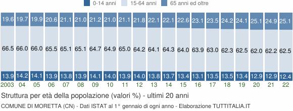 Grafico struttura della popolazione Comune di Moretta (CN)